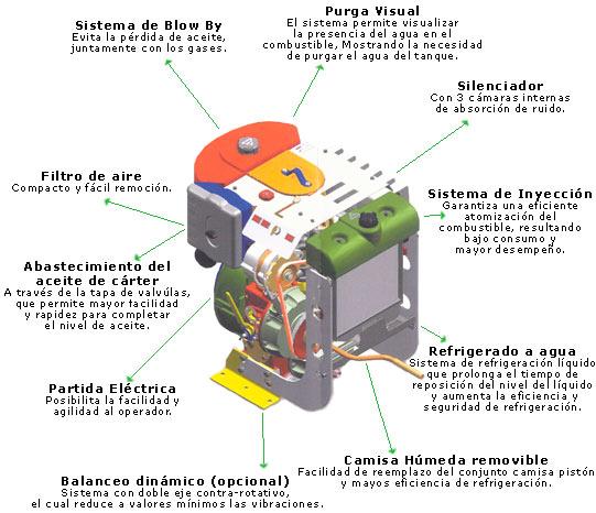 Motor refrigerado a agua aguamarket - Generador electrico gasolina ...