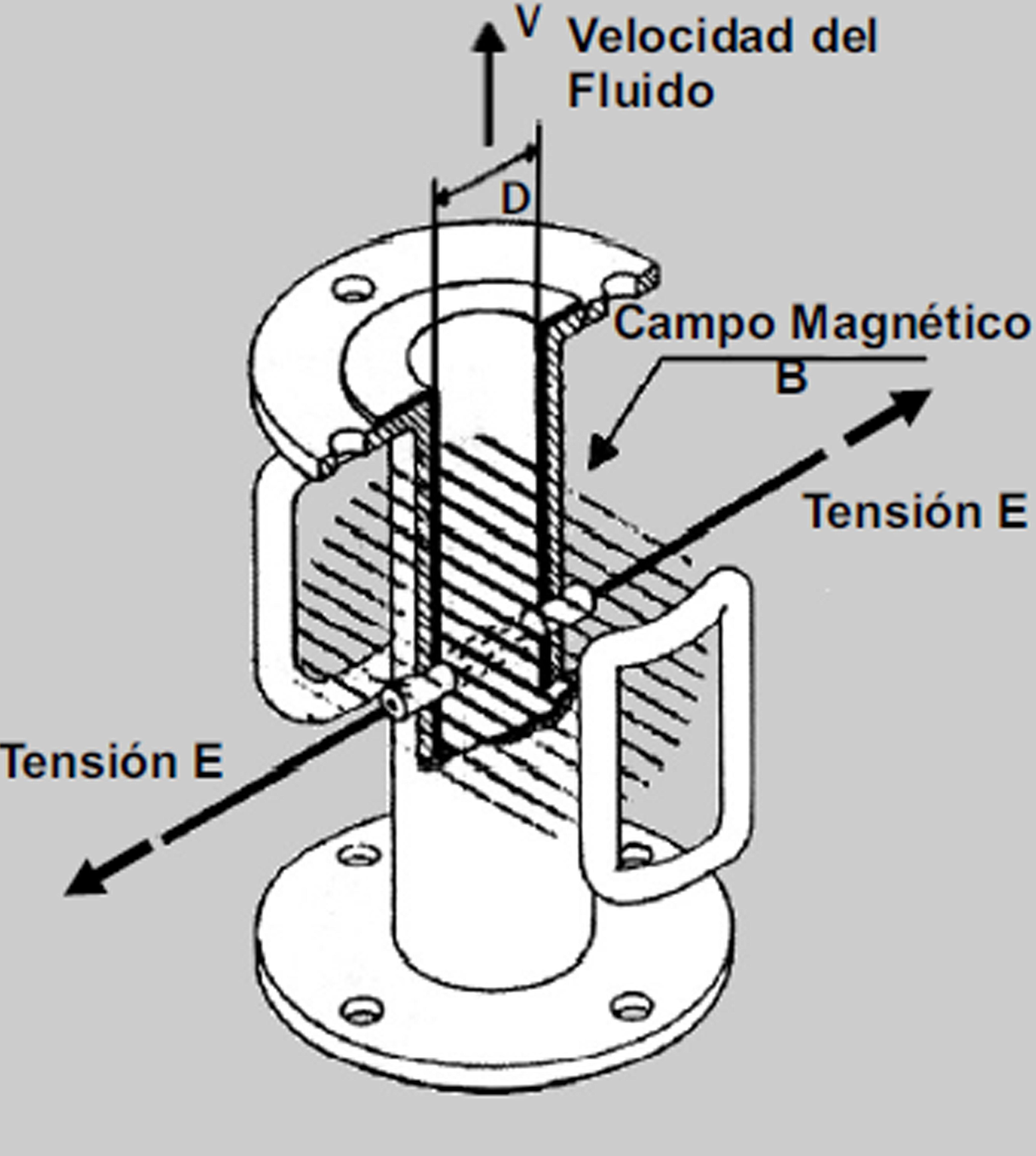 Caudalimetro electromagnetico
