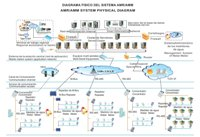 Sistema Integral de Manejo de Agua
