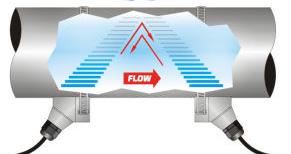 Medidor de flujo de transito